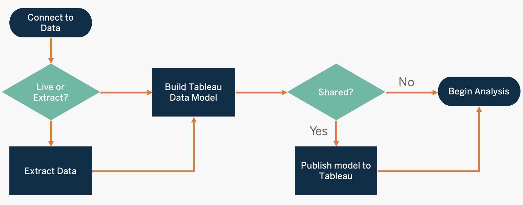 Publish Data Sources Workflow