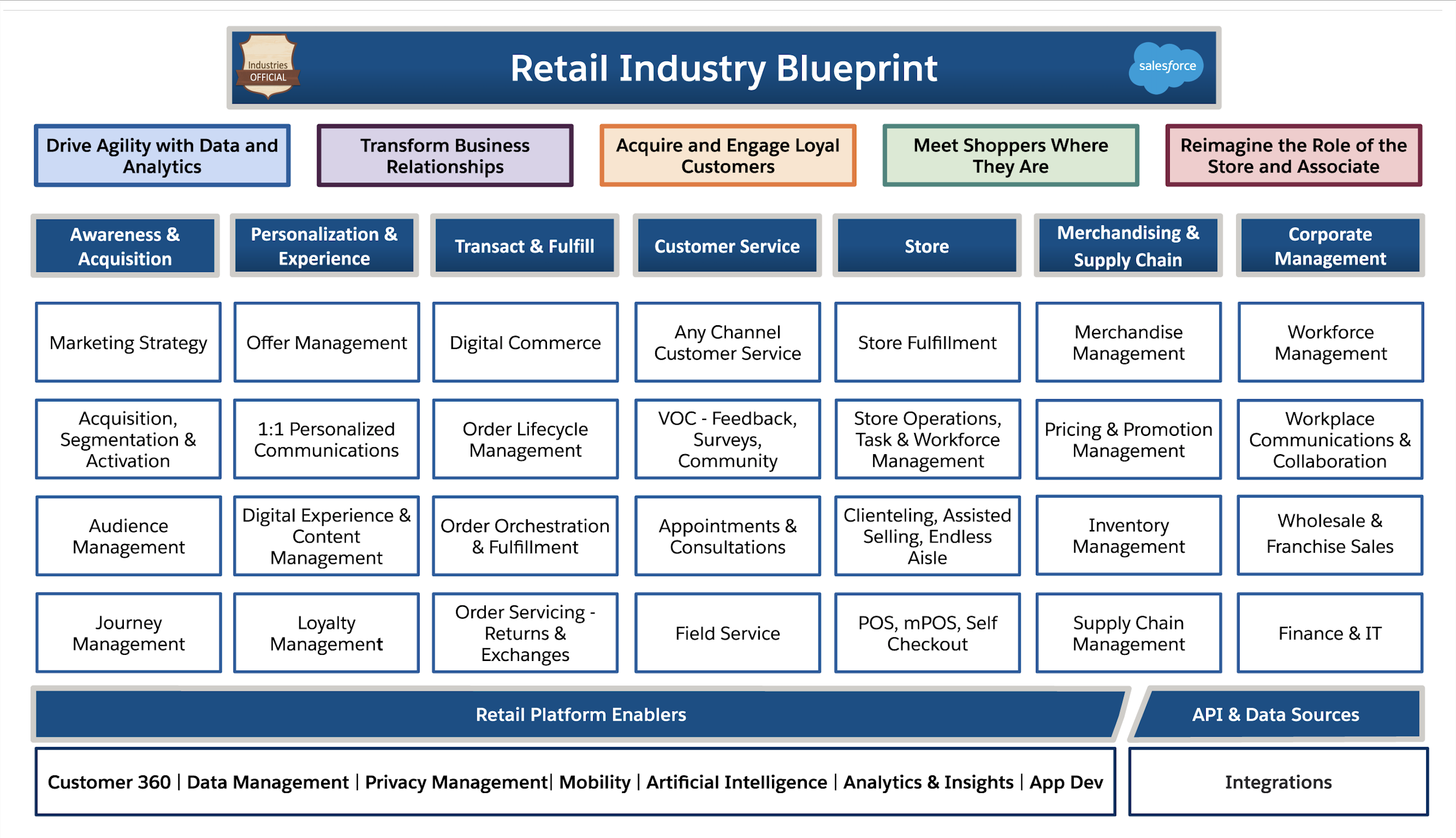 Retail Industry Blueprint