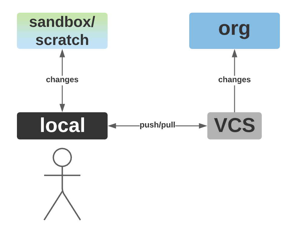 Human actor using CLI tools to move changes to sandboxes or scratch orgs and source.