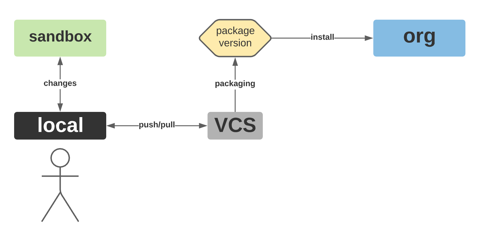 Image showing development flow with org-dependent packages.