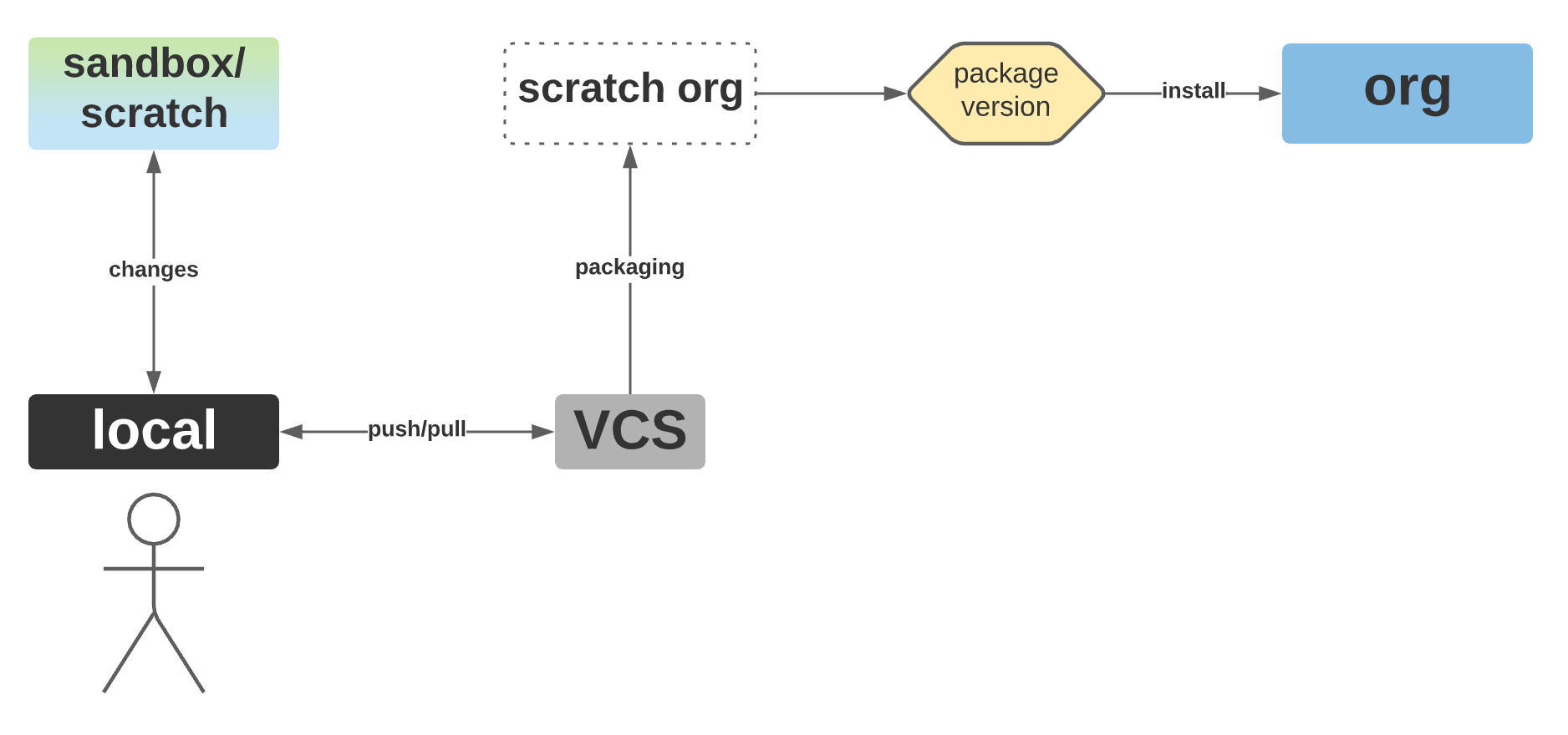 Image showing development flow with unlocked packages.