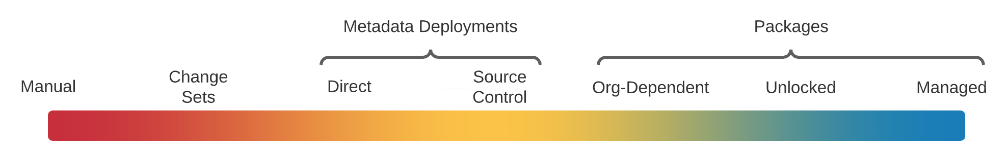 Spectrum with manual deployments as simplest choice and managed packages as most complex.