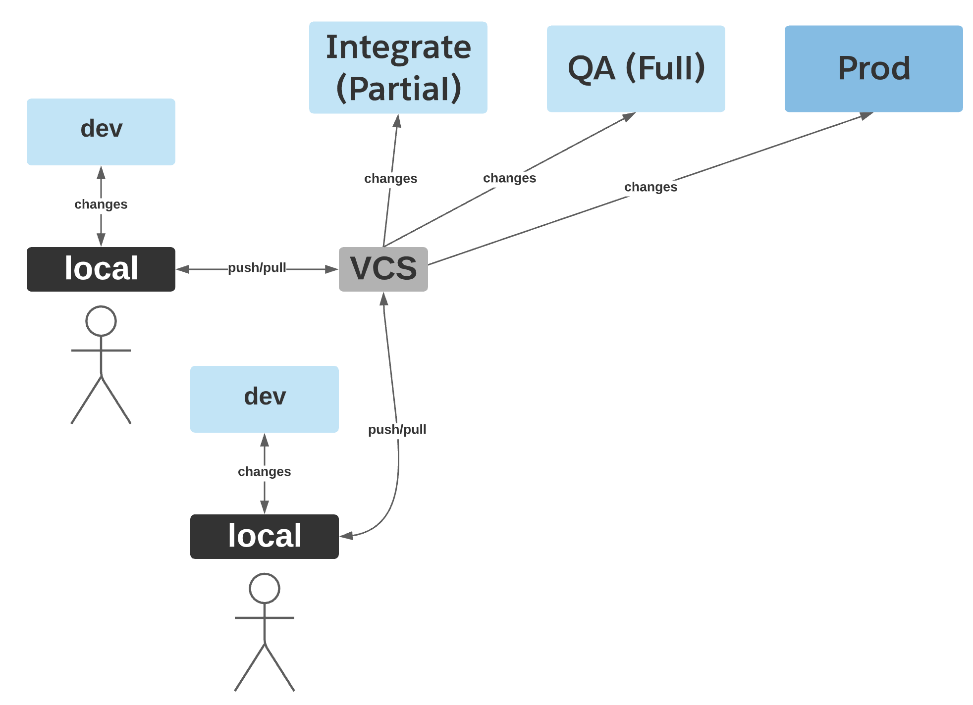 Image of a workflow with two developers using source control.