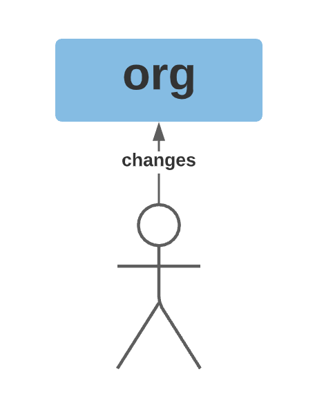 Image showing human actor with direct change in production org.