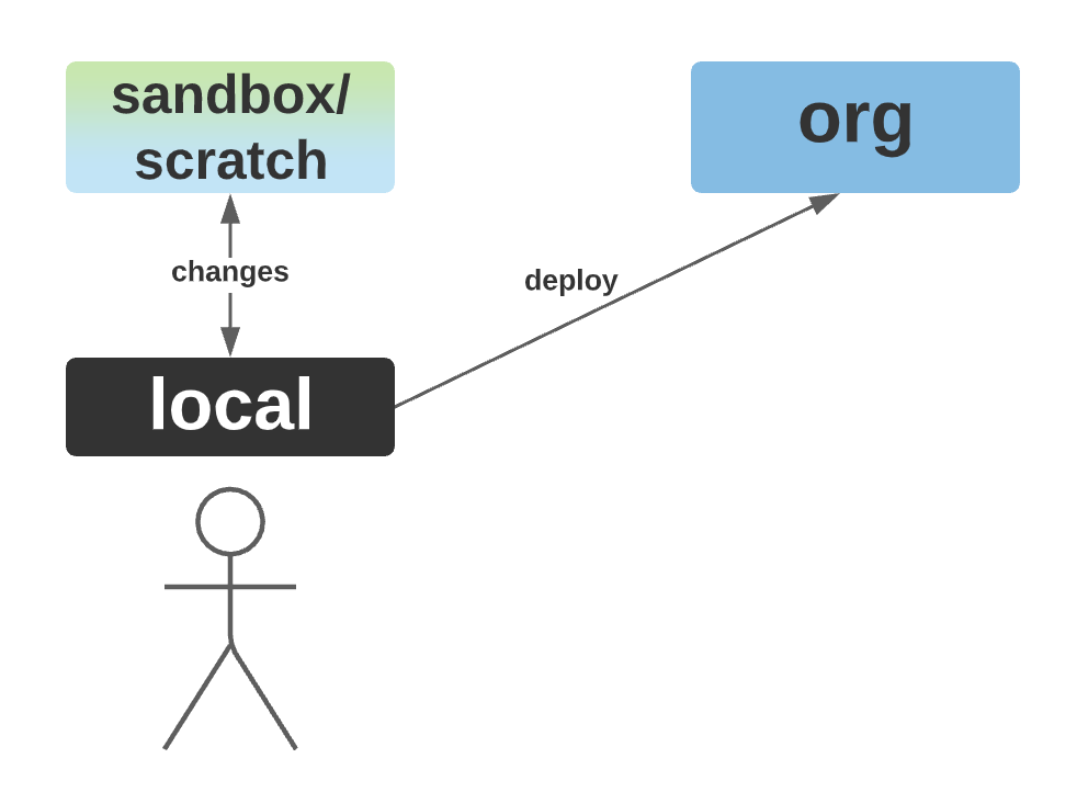 Human actor making changes in sandbox or scratch org and deploying via API.