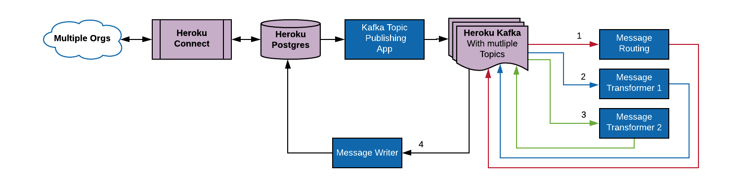 Multiple Kafka topics enabling multistep transformation