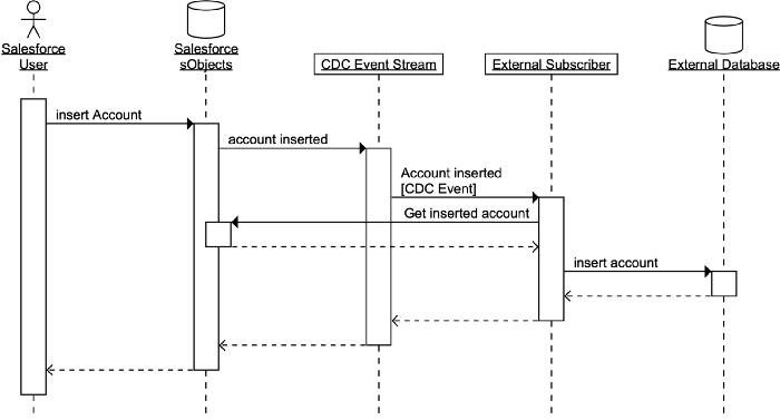 Diagram of evented data flow between Salesforce to external database