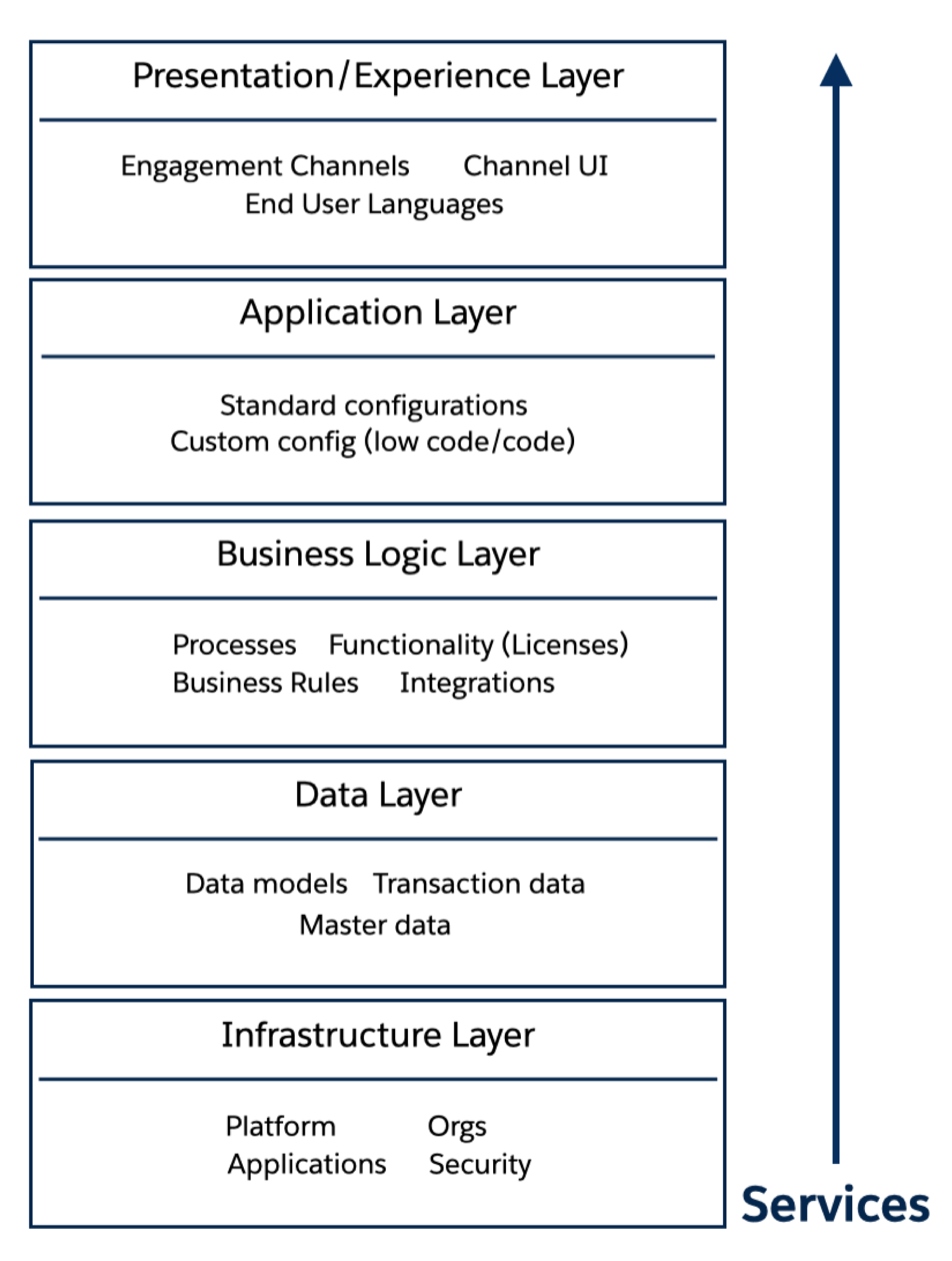 architecture layers with arrow showing service direction